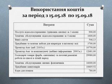ЗВІТ-лто-2018